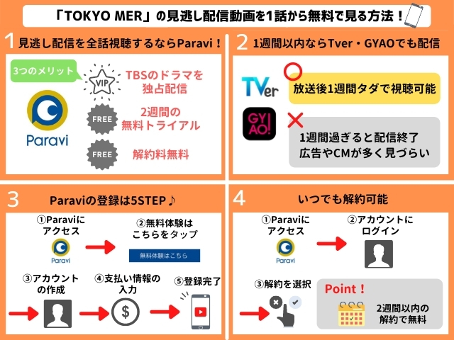 TOKYO MERの見逃し配信動画を無料で視聴する方法