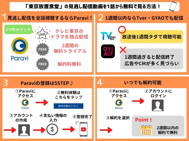 東京放置食堂の見逃し配信動画を無料で視聴する方法