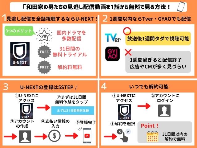 和田家の男たちの見逃し配信動画を無料で視聴する方法